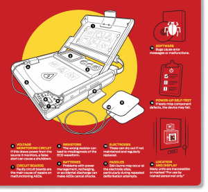 Automated External Defibrillator. Technical Illustration by Creative Freelancer James Provost