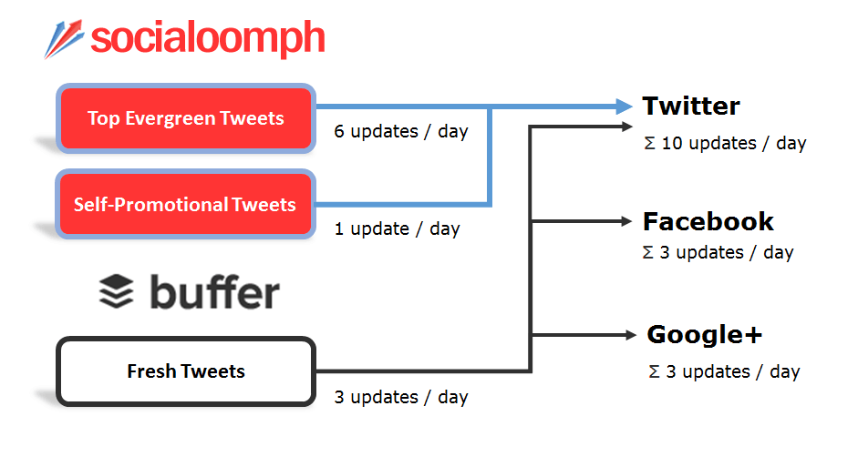 Combine Feedly, Buffer, and SocialOomph to Handle Your Social Media Marketing