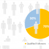 Featured - 70 Percent Qualified Twitter Followers