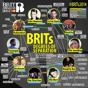 Brit Awards Infographics for Somethin' Else by Infographics Designer Jack Hagley. Click to visit Jack's online portfolio!