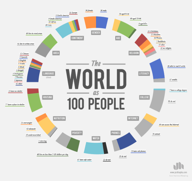 The World as 100 People by Freelance Infographic Designer Jack Hagley. Click to visit Jack's online portfolio!