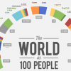 The World as 100 People by Infographic Designer Jack Hagley