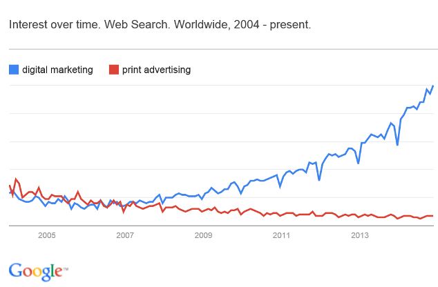Digital Marketing Niches. Interest over time for digital marketing VS print advertising.