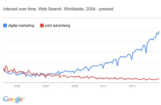 Digital Marketing Niches. Interest over time for digital marketing VS print advertising.
