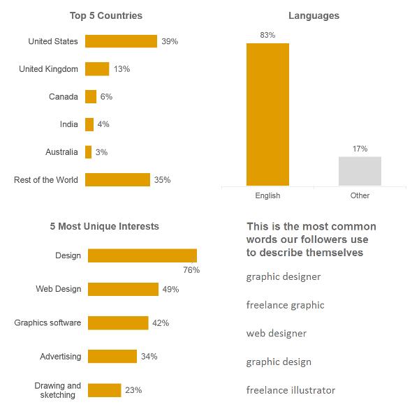 Countries & Languages: Google Analytics, Dec 2014 - Feb 2015. Interests: Twitter Analytics: Mar 2015. Descriptions: Followerwonk (Twitter,) Mar 2015.