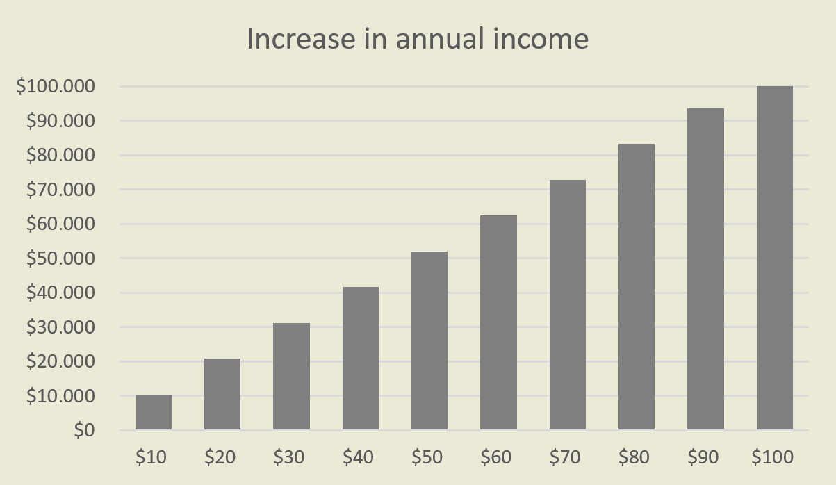 Freelance Rate Calculator. How Your Annual Income Increases When You Raise Your Freelance Hourly Rate