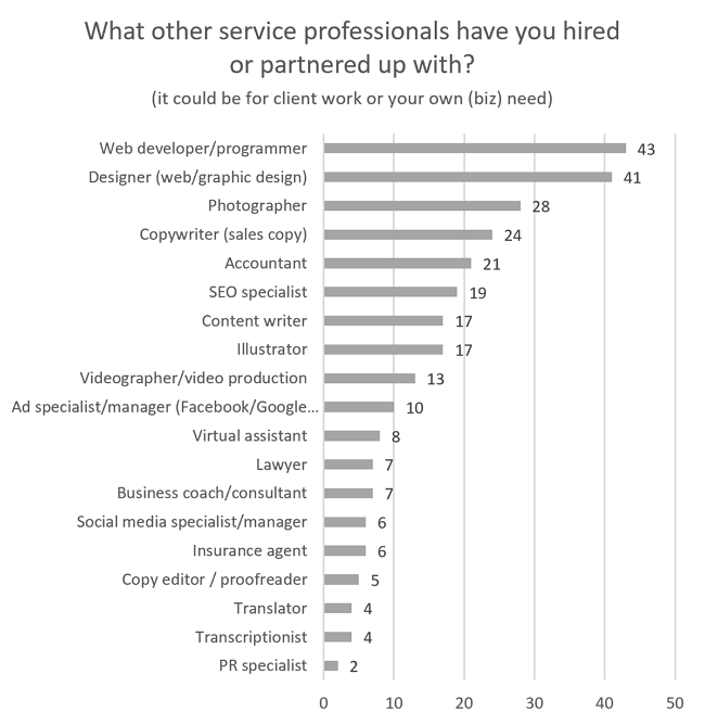 What other service professionals have freelancers hired or partnered up with?