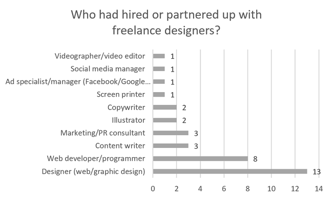 Who had hired or partnered up with freelance designers?